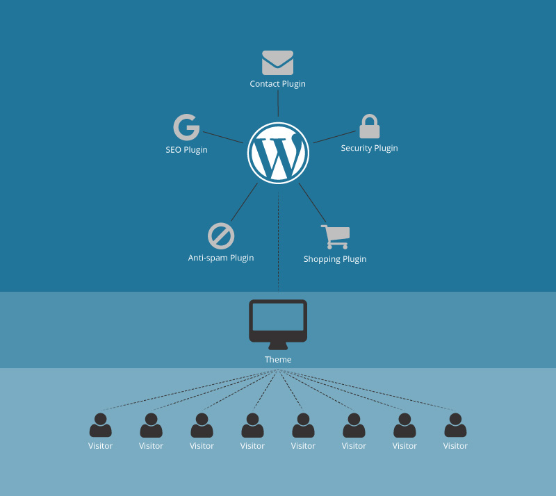 WordPress setup diagram